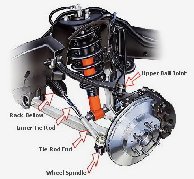 Rack steering graphic from Phoenix auto suspension shop